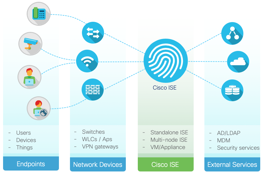 Cisco ISE Device Administration Prescri    - Cisco Community