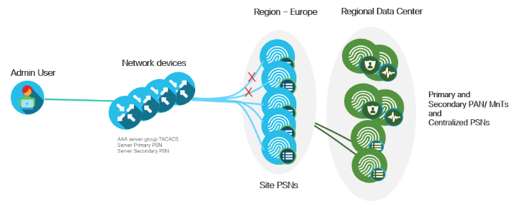 Cisco ISE Device Administration Prescri    - Cisco Community