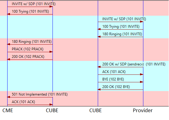 Solved: SIP: Internal Error (200, codec mismatc    - Cisco