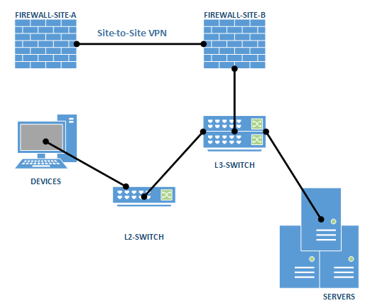 Solved: Ping/SNMP between L2 Switch and Remote-    - Cisco