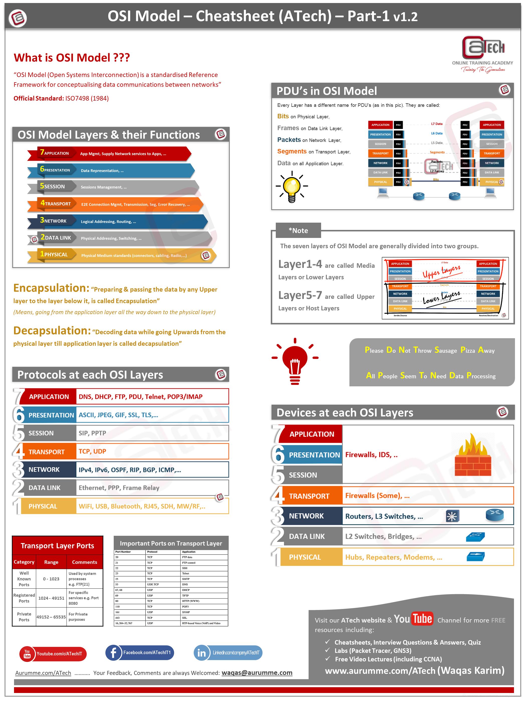 OSI Model Cheatsheet - Cisco Community