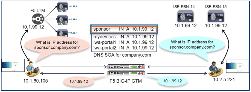 How To: Cisco & F5 Deployment Guide: IS    - Page 2 - Cisco