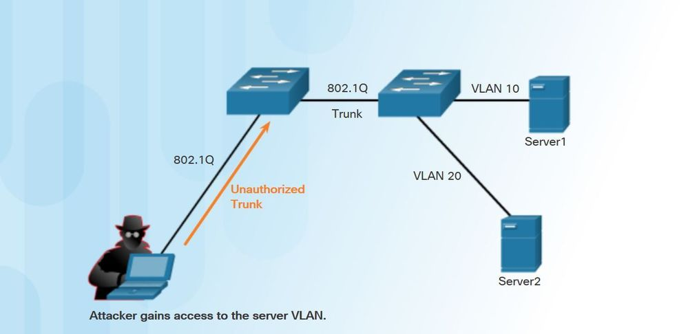 How-to-Configure-Switch-to-Mitigate-VLAN-Attacks..jpg