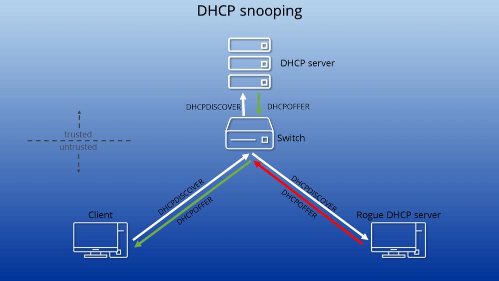 dhcp-snooping-EN-1.png