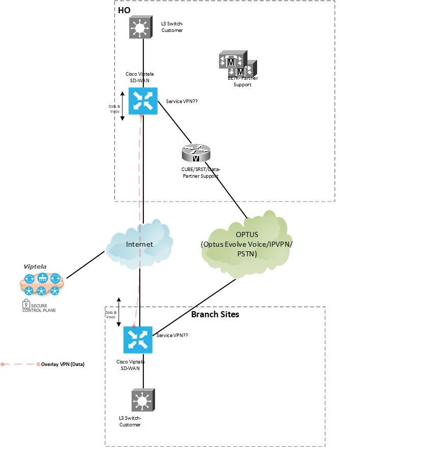 Viptela SD-WAN with voice - Cisco Community