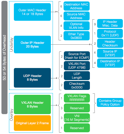 Cisco Software Defined Access Case Stud    - Cisco Community