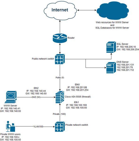 DMZ configuration ASA 5505 - Cisco Community