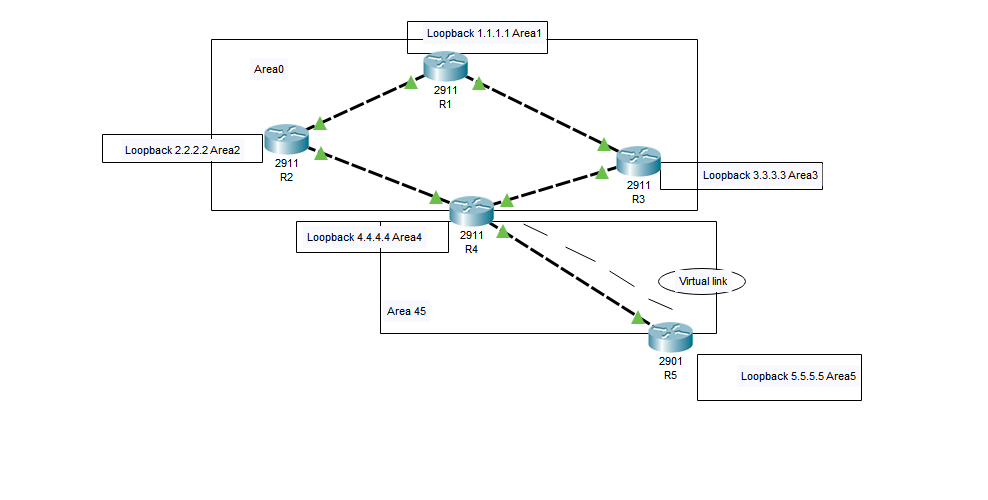OSPF not working in Cisco Packet Tracer - Cisco Community