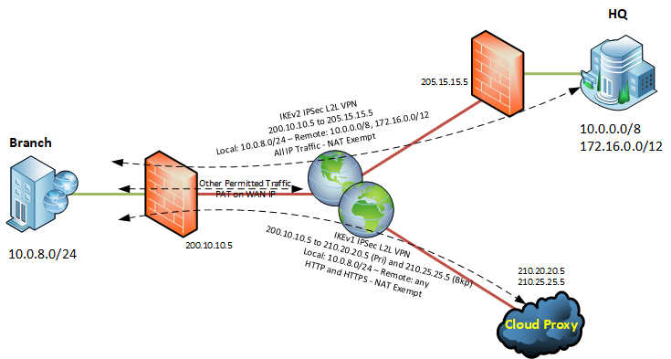 VPN Overview.png