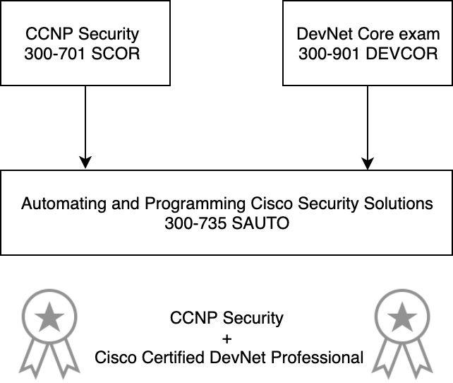 ccnp_security_devnet.jpg