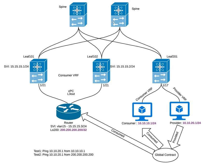 Aci Inter Vrftenant Route Leaking Conf Cisco Community