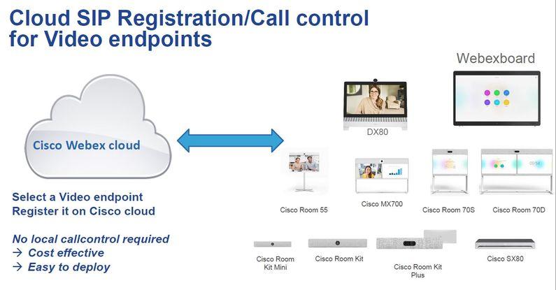 Webex Room Device subscription - overvi    - Cisco Community