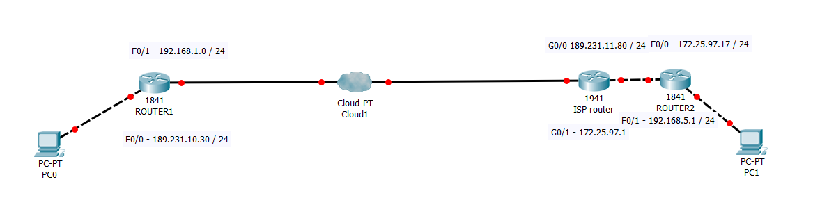 Site to site VPN tunnel with PAT not wo    - Cisco Community