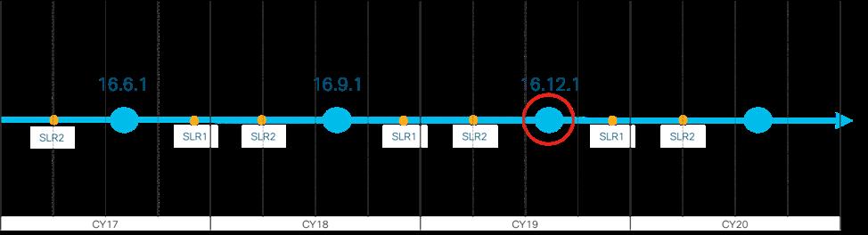Unleashing the power of Catalyst 9000 S    - Cisco Community