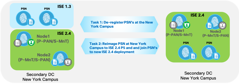 ISE Upgrades - Best Practices - Cisco Community