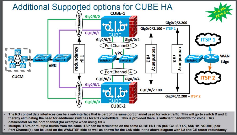 CUBE HA with NEXUS vPC - Cisco Community