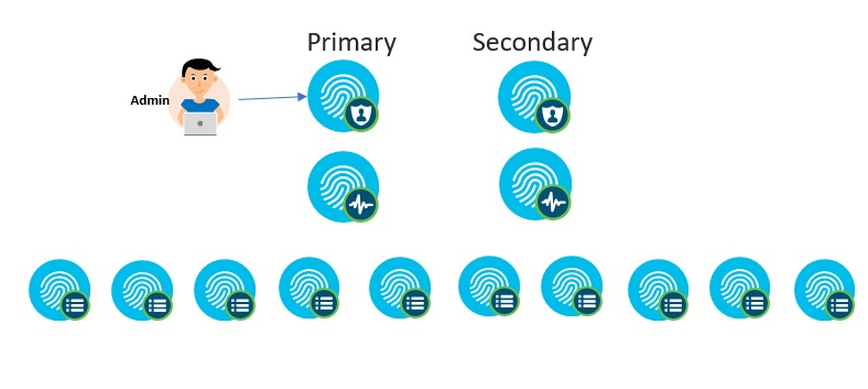 ISE Performance & Scale - Cisco Community