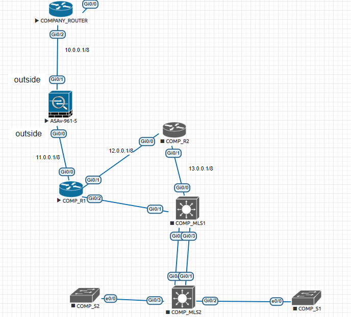 Ask Me Anything- VPN Configuration and     - Cisco Community