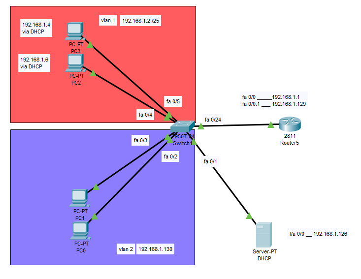 2 vlans with dhcp server.PNG