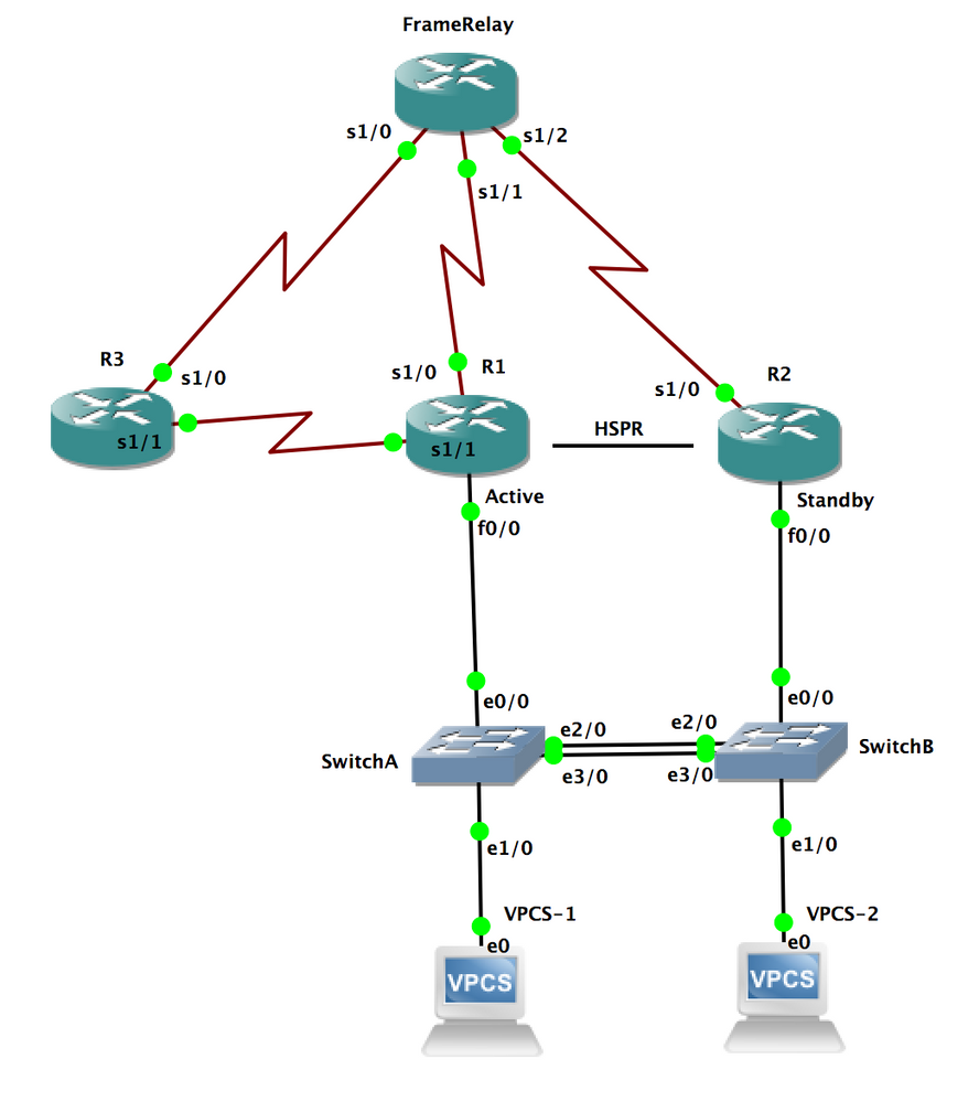 Redundancy with HSRP and Frame Relay - Cisco Support Community