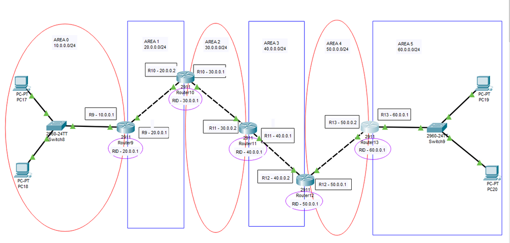 PacketTracer_OSPF_VLink_Topology.PNG