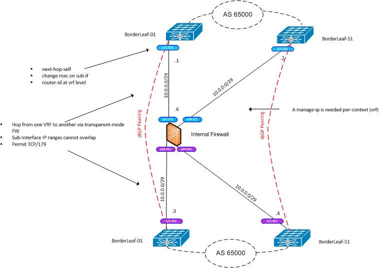 iBGP-TransparentMode.png