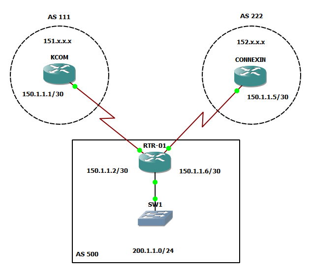 all 3 routers are running bgp i have only configured them with neighbor xxxx remote as xxx command routers kcom and connexin should have 1 bgp route