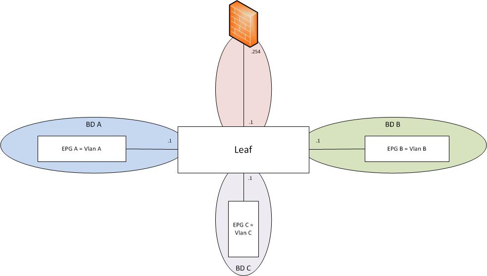 Solved: Firewall on a stick ACI integration - Cisco Community