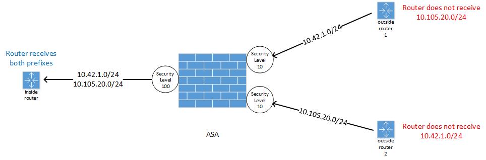 how to know configured ospf cisco