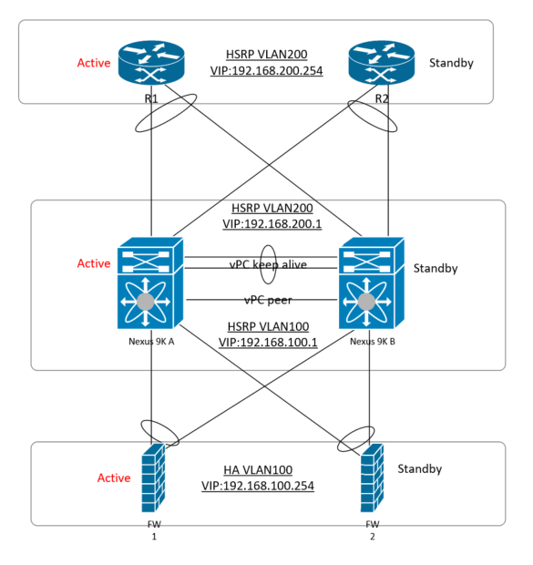 Nexus 9k VPC with HSRP - Cisco Community