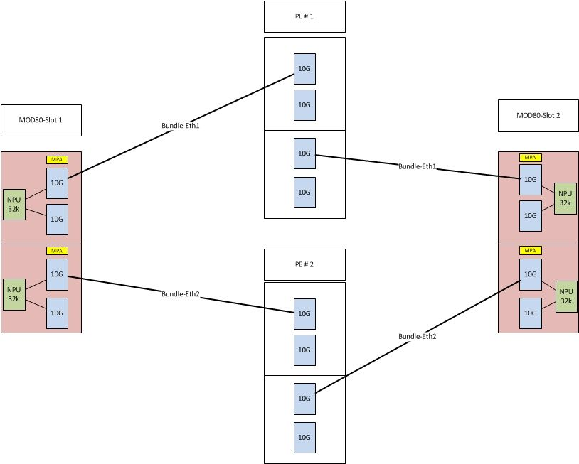 BNG deployment scale guidelines on ASR9    - Page 2 - Cisco Community