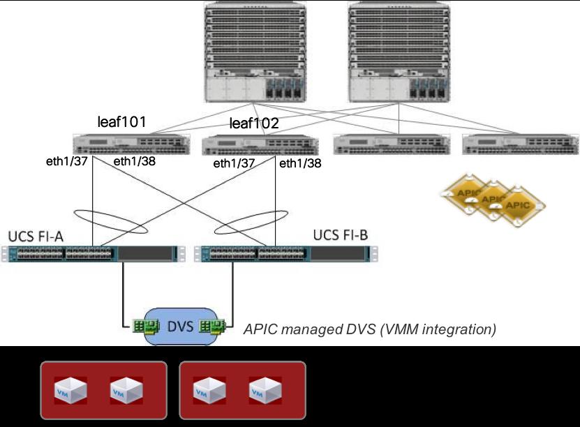 ACI: Common migration issue / VMM vSwit    - Cisco Community